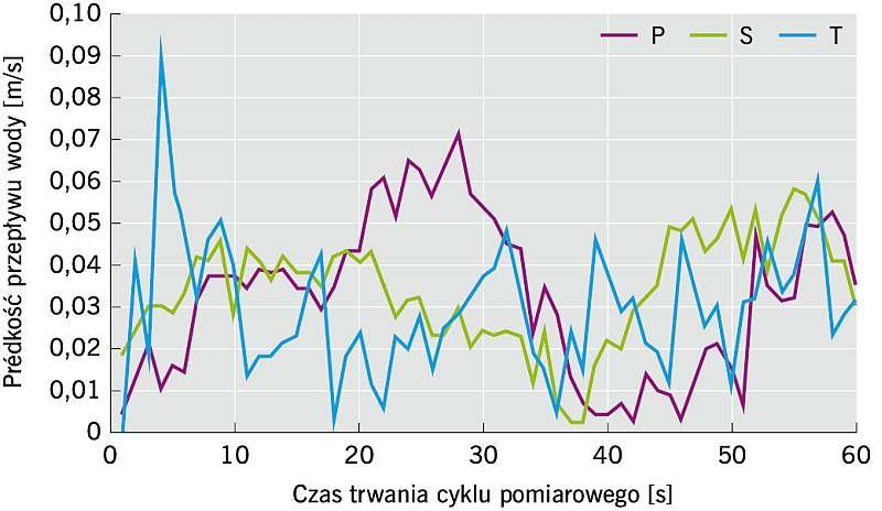 RYS. 3. Pomiar prędkości wlotu wody do geodrenu przez płaszczyznę boczną; rys.: archiwa autorów (W. Salik, M. Cholewa, K. Plesiński)