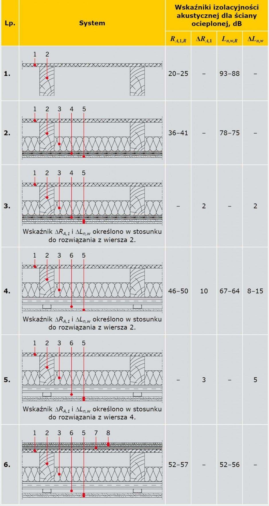 TABELA 3. Wartości wskaźników oceny izolacyjności akustycznej przykładowych rozwiązań stropu drewnianego [8–11]