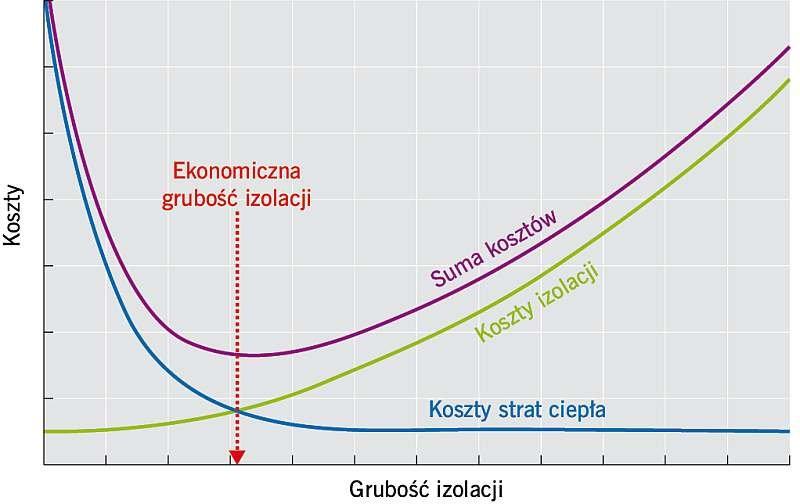 Rys. 1. Ekonomiczna grubość izolacji cieplnej; rys.: archiwum autora (A. Miros)
