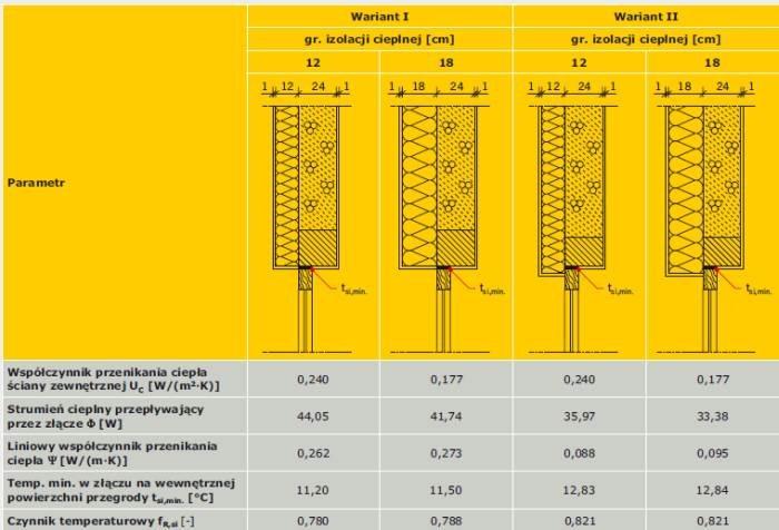 TABELA 1. Wyniki obliczeń parametrów cieplnych złącza połączenia ściany zewnętrznej z oknem w przekroju przez nadproże [12]