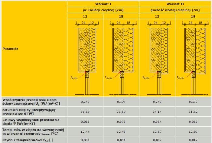 TABELA 2. Wyniki obliczeń parametrów cieplnych złącza połączenia ściany zewnętrznej z oknem w przekroju przez ościeżnicę [12]