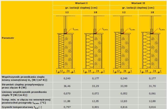 TABELA 3. Wyniki obliczeń parametrów cieplnych złącza połączenia ściany zewnętrznej z oknem w przekroju przez podokiennik [12]