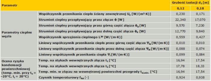 TABELA 5. Wyniki obliczeń parametrów cieplnych połączenia ściany zewnętrznej z płytą balkonową – wariant II