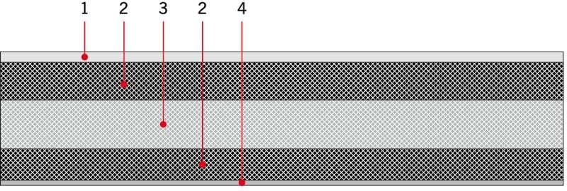 RYS. 1. Schemat budowy papy zgrzewalnej: 1 – drobnoziarnista albo gruboziarnista posypka mineralna albo folia polietylenowa, 2 – masa polimeroasfaltowa modyfikowana SBS albo APP, 3 – włóknina poliestrowa impregnowana masą polimeroasfaltową modyfikowaną S.