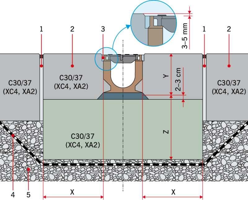 RYS. 3. Przekrój poprzeczny detalu nowo projektowanego odwodnienia liniowego: 1 – dylatacja, 2 – warstwa konstrukcyjna, 3 – fuga uszczelniająca, 4 – 2×folia PVC, 5 – C8/10 (chudy beton)