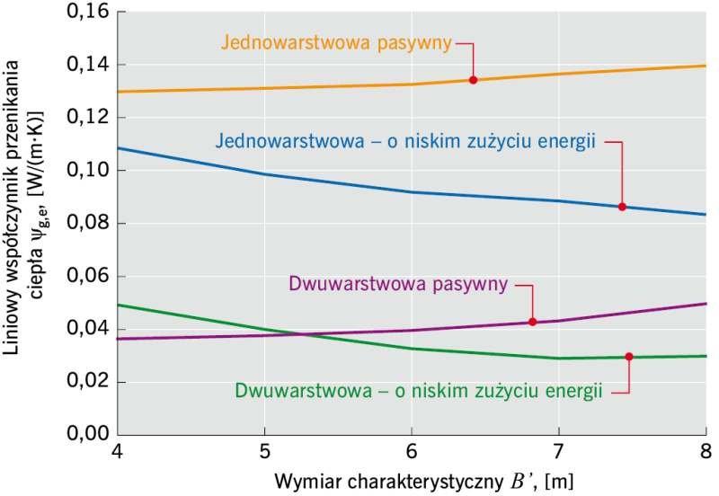 RYS. 3. Zmienność wartości liniowego współczynnika przenikania ciepła ψ<sub>g,e</sub> w funkcji wymiaru charakterystycznego B'; rys. archiwum autorki (P. Szczepaniak)