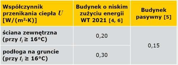 TABELA 1. Wartości współczynnika przenikania ciepła <em>U</em> [W/m<sup>2</sup>·K] dla przyjętych do obliczeń standardów izolacyjności termicznej przegród