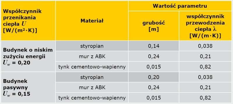 TABELA 2. Parametry obliczeniowe ściany dwuwarstwowej