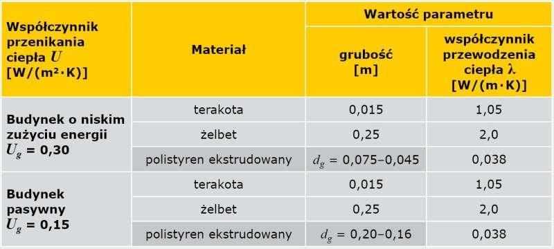 TABELA 4. Parametry obliczeniowe podłogi na gruncie
