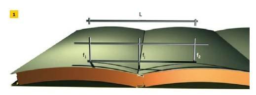 Rys. 1–2. Obliczenie Δf (1) i Δc (2)