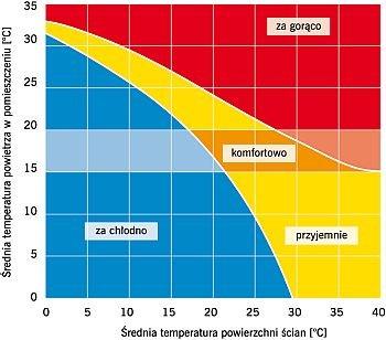 RYS. Zależność odczucia komfortu od temperatury powietrza w pomieszczeniu oraz powierzchni ścian