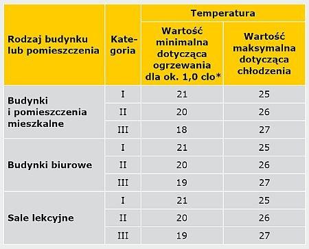 TABELA 1. Przykładowe zalecane wartości obliczeniowe temperatury wewnętrznej według normy PN-EN 15251:2012 [4]