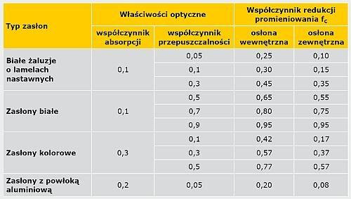 TABELA 6. Wartości współczynnika redukcji promieniowania osłon przeciwsłonecznych fC według [2]
