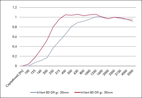 Parametry robocze produktów o tej samej klasie pochłaniania dźwięku
