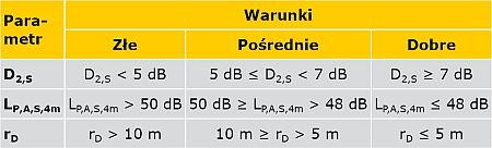 TABELA 1. Wartości parametrów akustycznych Tabela 2. Współczynniki pochłaniania materiałów wykończeniowych analizowanego pomieszczenia TABELA 3. Wartości czasu pogłosu dla poszczególnych wariantów obliczeń Tabela 4. Wartości zaniku przestrzennego dźwi.