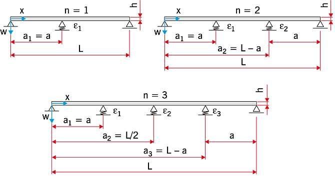RYS. 1. Schematy rozważanych paneli warstwowych; u góry po lewej - dwuprzęsłowa, po prawej - trzyprzęsłowa, u dołu: czteroprzęsłowa
