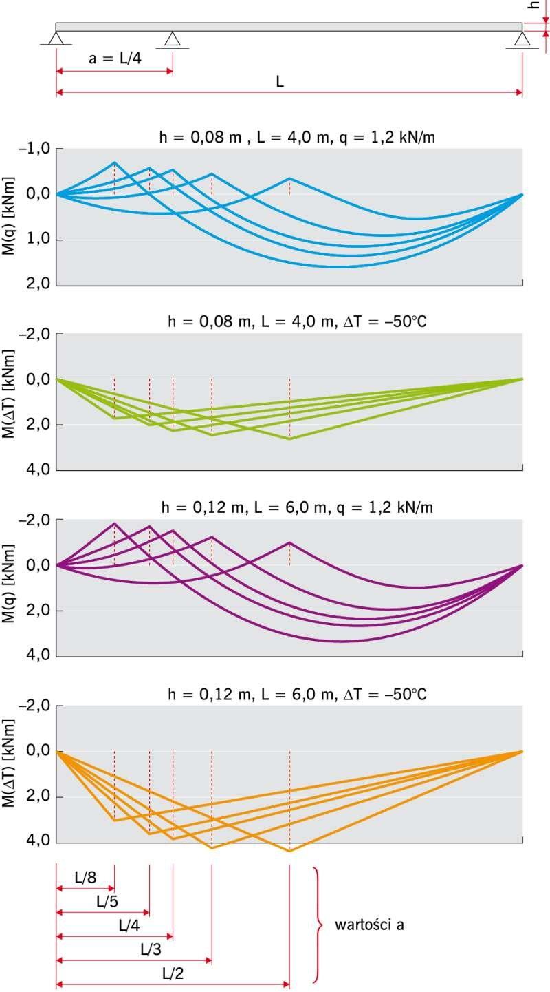 RYS. 2a. Wykresy momentów zginających w dwuprzęsłowych panelach warstwowych