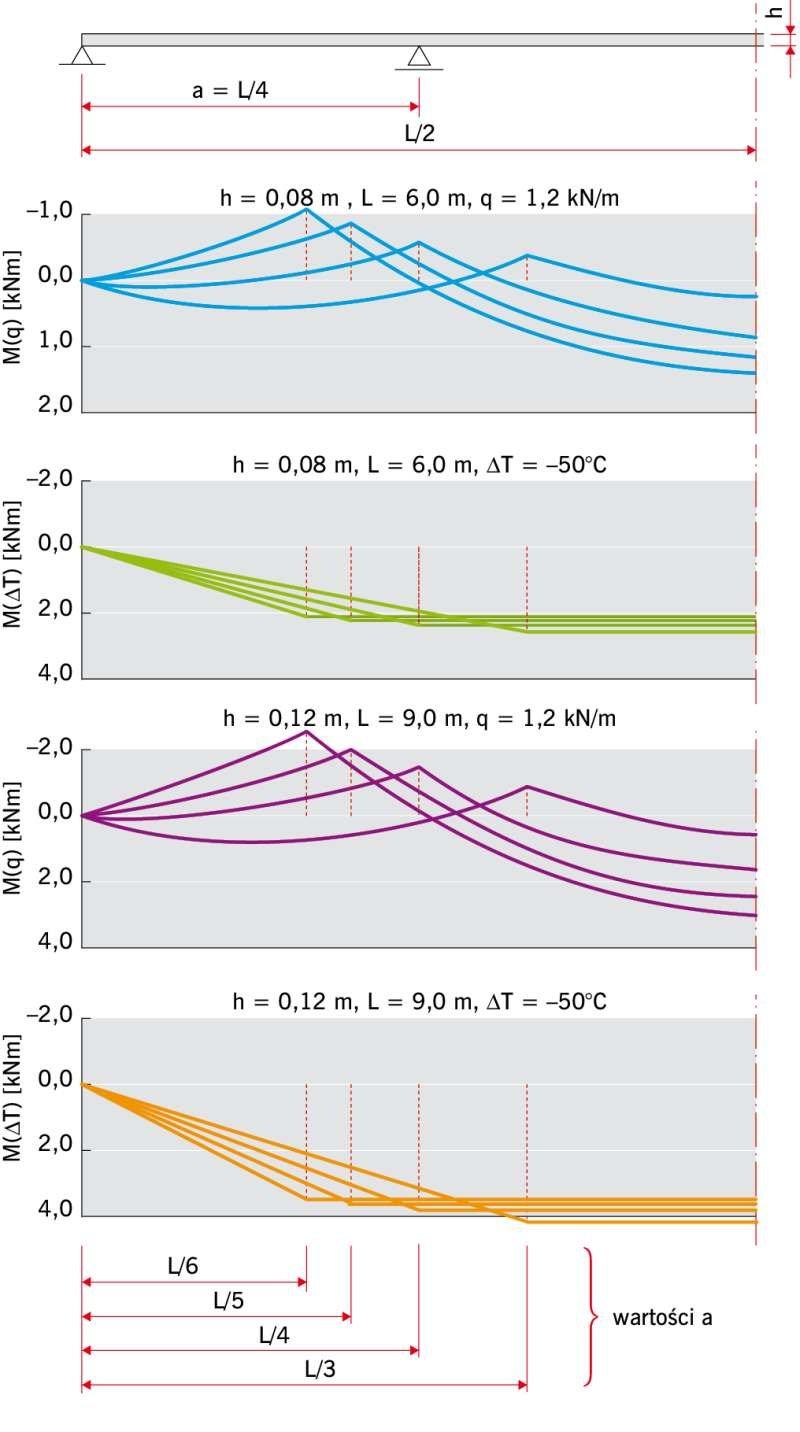 RYS. 2b. Wykresy momentów zginających w dwuprzęsłowych panelach warstwowych