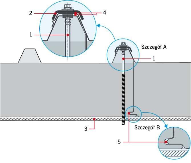 RYS. 6. Połączenie dachowych paneli warstwowych z płatwiami w przypadku wysokoprofilowanej okładziny zewnętrznej: 1 – wkręt z podkładką, 2 – podkładka siodłowa, 3 – płatew, 4 – taśma uszczelniająca, 5 – uszczelnienie