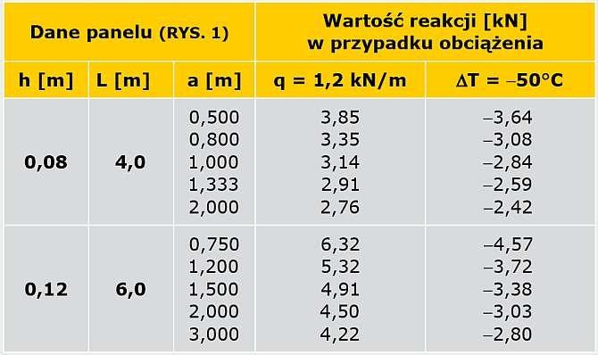TABELA 1. Wpływ położenia podpory pośredniej panelu dwuprzęsłowego na wartość powstającej w niej reakcji