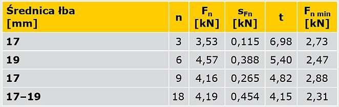 TAB. 2. Nośności obliczeniowe z warunku przerwania okładziny wyznaczone statystycznie dla śrub zamkowych M8