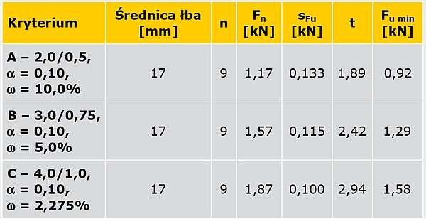 TABELA 3. Nośności obliczeniowe z warunku użytkowalności wyznaczone statystycznie dla śrub zamkowych M8