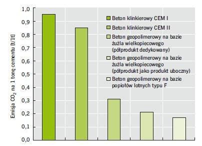 Rys. 2. Porównanie średniej emisji dwutlenku węgla betonów klinkierowych i geopolimerowych