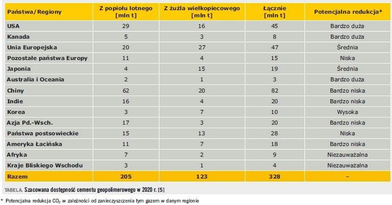 Tabela. Szacowana dostępność cementu geopolimerowego w 2020 r. [5]