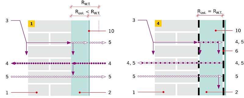 RYS. 1–2. Metody docieplania od wewnątrz: metoda limitowanego oporu cieplnego (1), metoda jednostronnej bariery (2): 1 – istniejąca przegroda, 2 – izolacja termiczna, 3 – strumień ukośnego deszczu, 4 – zimowy strumień dyfuzji pary wodnej, 5 – letni str.