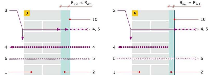 RYS. 5–6. Metody docieplania od wewnątrz: metoda punktowo-kapilarna (5), metoda liniowo-kapilarna (6): 1 – istniejąca przegroda, 2 – izolacja termiczna, 3 – strumień ukośnego deszczu, 4 – zimowy strumień  dyfuzji pary wodnej, 5 – letni strumień dyfuzji p.