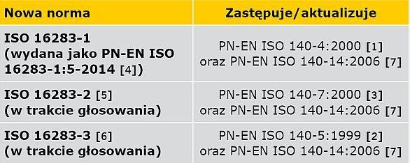 TABELA 1. Struktura zastępowania norm serii ISO 140 normami serii ISO 16283