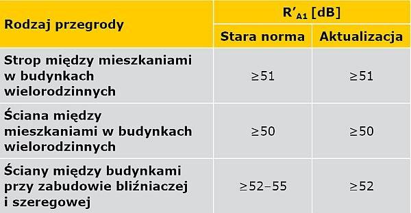 TABELA 2. Porównanie wymagań w zakresie izolacyjności od dźwięków powietrznych ścian i stropów w budynkach mieszkalnych aktualnie obowiązującej normy PN-B 02151-3:1999 [10] i przygotowywanej aktualizacji