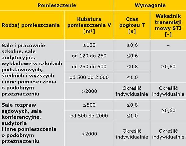 TABELA 6. Wymagania w zakresie czasu pogłosu T i wskaźnika transmisji mowy STI w pomieszczeniach przeznaczonych do komunikacji słownej według normy PN-B 02151-4 [11]