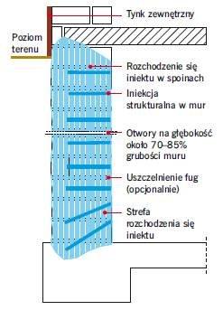 Rys. 2. Iniekcja żelem akrylowym w strukturę muru