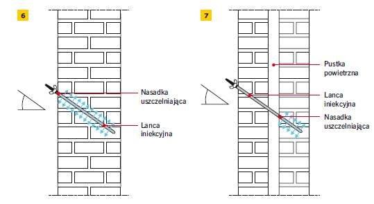 Rys. 6. Iniekcja w murze jednowarstwowym, rys. 7. Iniekcja w warstwie zewnętrznej muru warstwowego