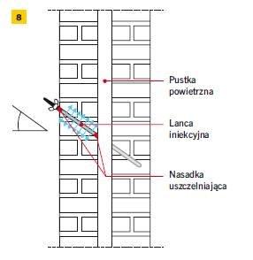 Rys. 8. Iniekcja w warstwie wewnętrznej wykonywana po zakończeniu iniekcji w warstwie zewnętrznej muru (w tym samym otworze iniekcyjnym)