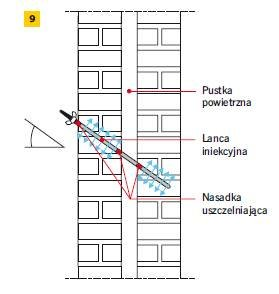 Rys. 9. Iniekcja wykonywana jednocześnie w warstwie wewnętrznej i zewnętrznej muru