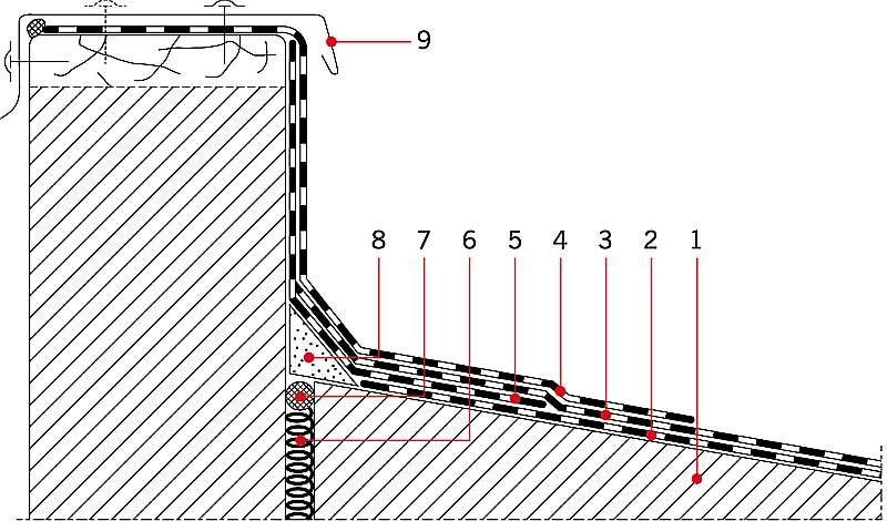 RYS. 1. Przykładowe rozwiązanie obróbki dekarskiej wysokiej ścianki attykowej; Objaśnienia: 1 – podłoże betonowe, 2–3 – warstwy pokrycia dachowego z papy, odpowiednio w wersji podkładowej i wierzchniego krycia, 4–5 – warstwy obróbki dekarskiej z papy zgr.