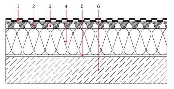 RYS. 2. Przekrój przez stropodach wentylowany; 1 - hydroizolacja, 2 - wylewka betonowa, 3 - szczelina wentylacyjna, 4 - termoizolacja (wełna skalna), 5 - paroizolacja, 6 - konstrukcja nośna
