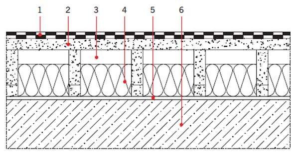 RYS. 3. Przekrój przez stropodach wentylowany, dwudzielny; 1 - hydroizolacja, 2 - konstrukcja wsporcza, 3 - pustka wentylacyjna, 4 - termoizolacja (wełna szklana, wełna mineralna), 5 - paroizolacja, 6 - konstrukcja nośna