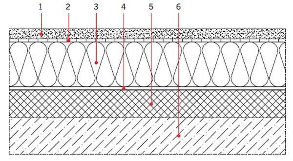 RYS. 4. Przekrój przez stropodach w systemie odwróconym;  1- warstwa ochronna (żwir ∅16/32 mm), 2 -geowłóknina, 3 - termoizolacja (wełna skalna, płyty XPS, płyty rezolowe), 4 - hydroizolacja, 5 - warstwa spadkowa, 6 - konstrukcja nośna