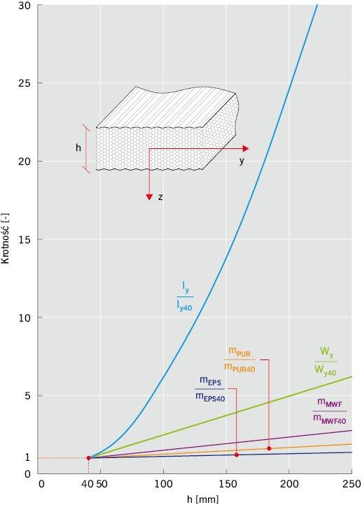 RYS. 1. Wpływ grubości płyty warstwowej na względne przyrosty jej masy, momentu bezwładności i wskaźnika wytrzymałości sprężystej