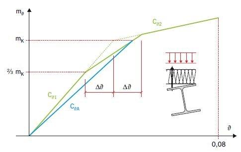 RYS. 9. Obliczeniowa trójliniowa charakterystyka połączenia belka–płyta warstwowa m (ϑ) oraz jej aproksymacja sieczna
