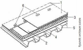 Rys. 1. Stropodach pełny na blachach fałdowych z membrany z PVC: 1 – folia dachowa z PVC, 2 – warstwa rozdzielająca (ochronna), 3 – termoizolacja, 4 – paroizolacja z tworzywa sztucznego, 5 – blacha fałdowa, 6 – łączniki mechaniczne