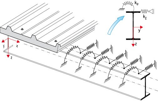 RYS. 3. Więzi ciągłe, translacyjna i rotacyjna tworzone przez pokrycie z płyt warstwowych