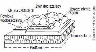 Rys. 3. Sposób zabezpieczenia wodoszczelnej powłoki dachu za pomocą warstwy żwiru przed oderwaniem przez wiatr
