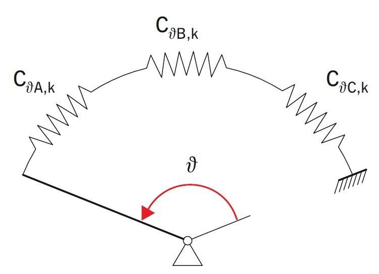 RYS. 4. Model więzi rotacyjnej Cϑ,k