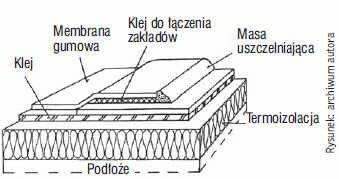 Rys. 4. Sposób mocowania pokrycia z membrany gumowej do płyt z twardej izolacji z włókien mineralnych za pomocą kleju