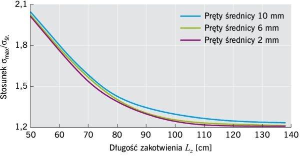 RYS. 5. Zależność koncentracji poziomych naprężeń rozciągających w pionowym przekroju od długości zakotwienia Lz i średnicy prętów według [12]