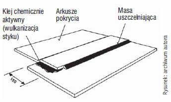 Rys. 5. Łączenie na zakładach arkuszy pokrycia za pomocą chemicznie aktywnego kleju (wulkanizacja połączeń)